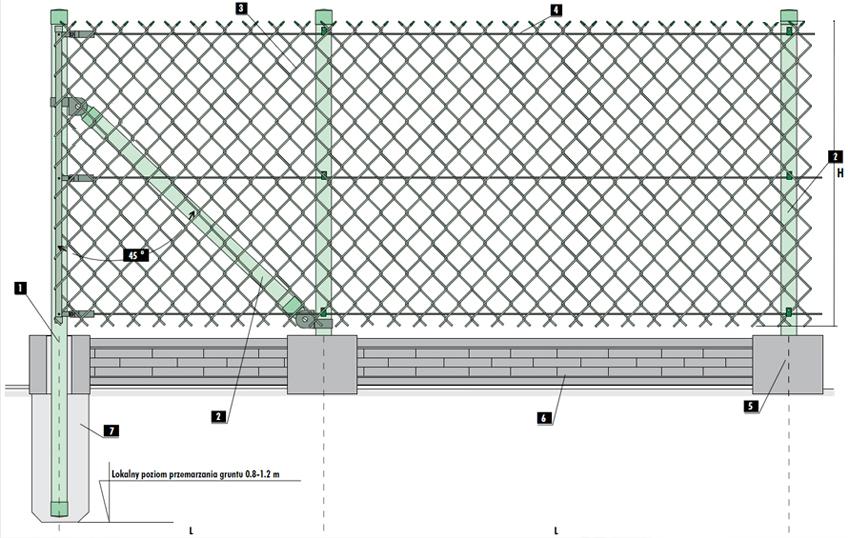 Projekt ogrodzenia z siatki